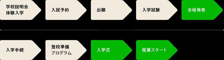 入学までのフローチャート