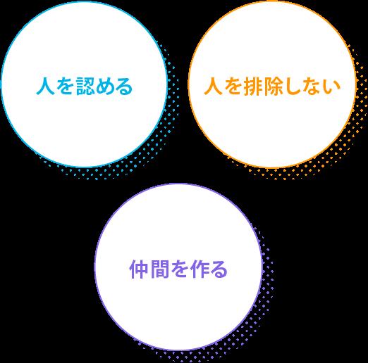 星槎の3つの約束